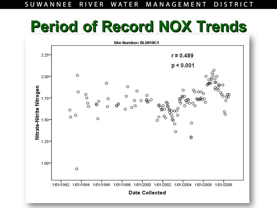 Period of Record NOX Trends r = 0.489 p < 0.001