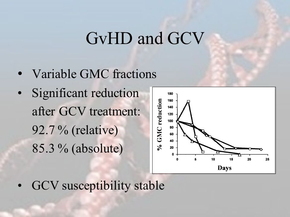 GvHD and GCV Variable GMC fractions Significant reduction after GCV treatment: 92.7 % (relative) 85.3 % (absolute) GCV susceptibility stable