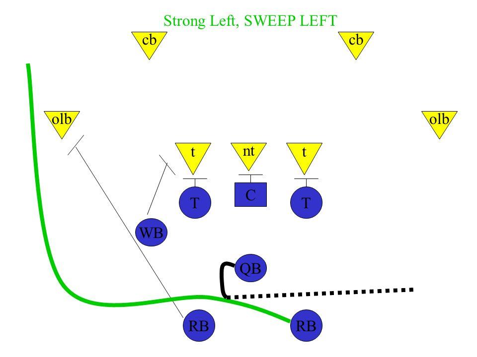 C TT WB QB RB nt tt olb cb Strong Left, SWEEP LEFT