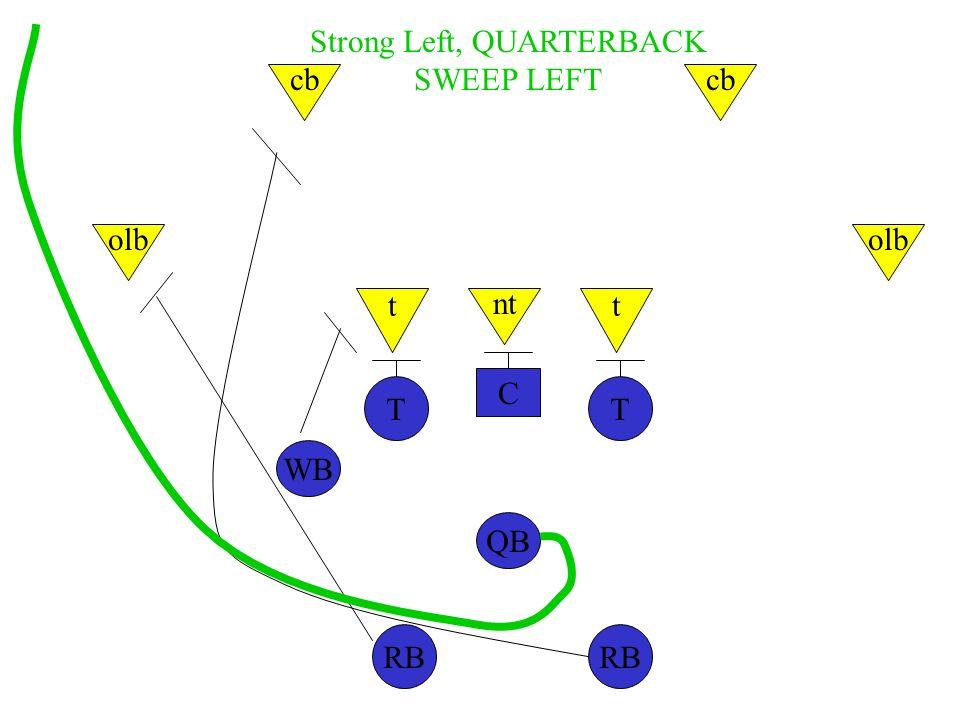 C TT WB QB RB nt tt olb cb Strong Left, QUARTERBACK SWEEP LEFT