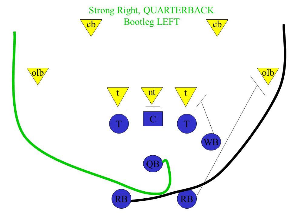 C TT WB QB RB nt tt olb cb Strong Right, QUARTERBACK Bootleg LEFT
