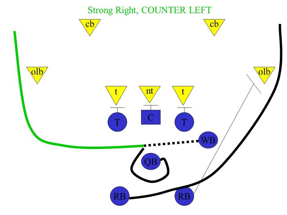 C TT WB QB RB nt tt olb cb Strong Right, COUNTER LEFT