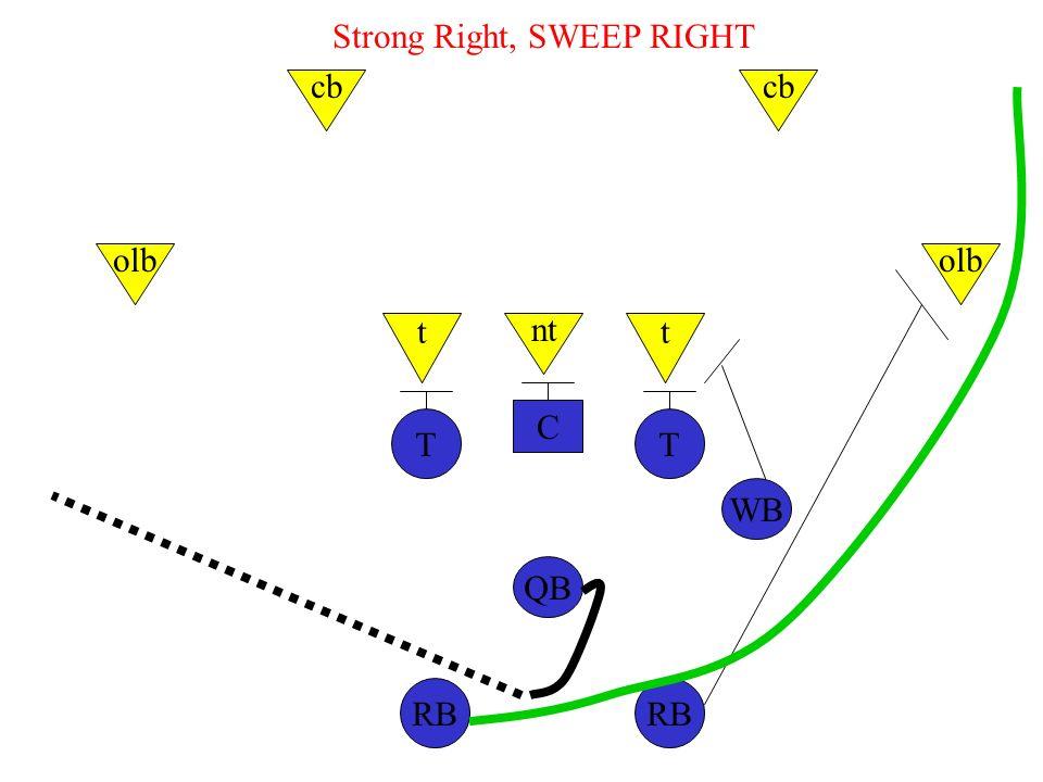 C TT WB QB RB nt tt olb cb Strong Right, SWEEP RIGHT