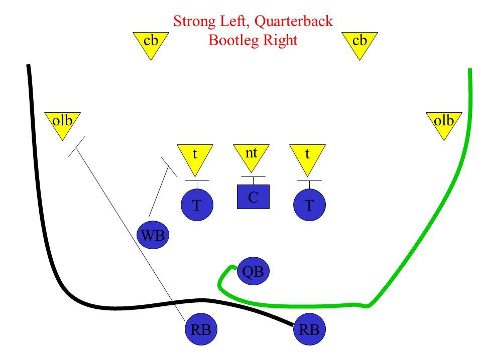 C TT WB QB RB nt tt olb cb Strong Left, Quarterback Bootleg Right