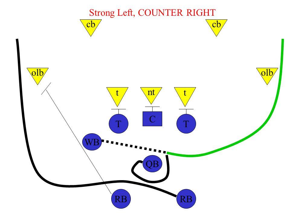 C TT WB QB RB nt tt olb cb Strong Left, COUNTER RIGHT