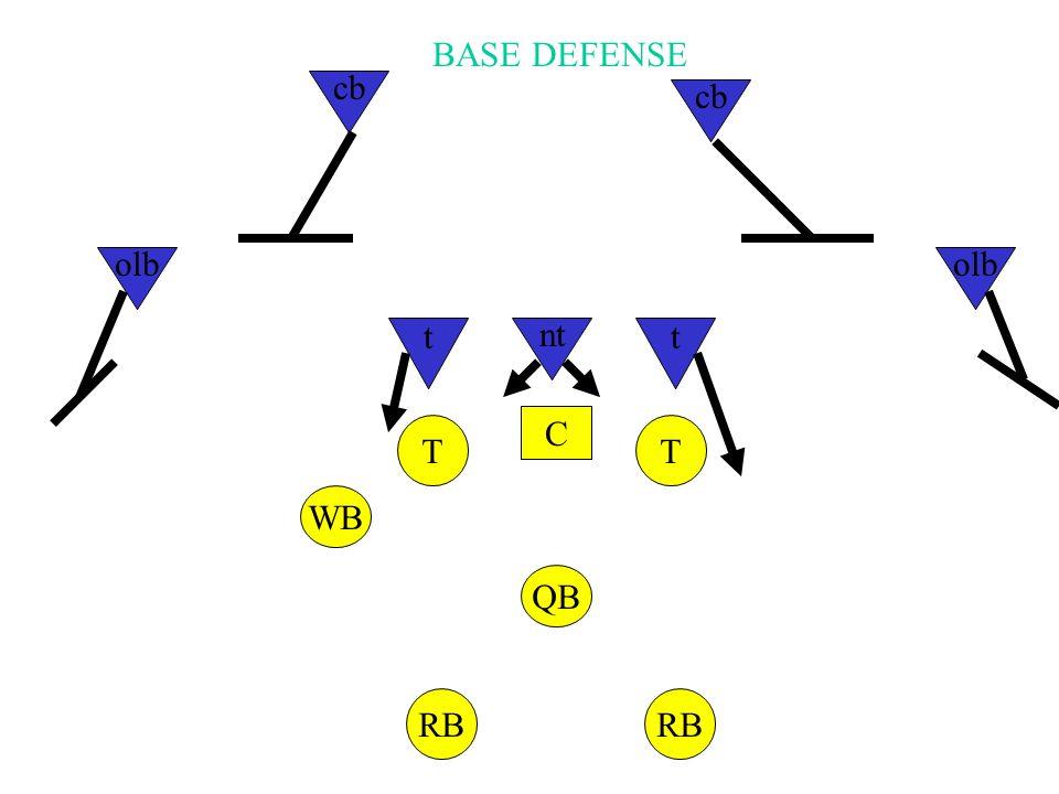 C TT WB QB RB nt tt olb cb BASE DEFENSE