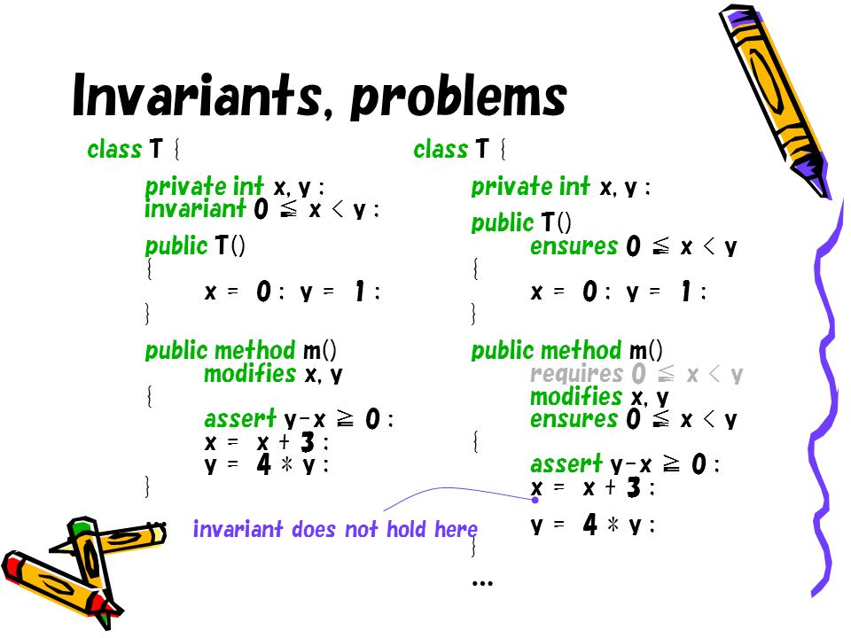 Invariants, problems class T { private int x, y ; invariant 0 x < y ; public T() { x = 0 ; y = 1 ; } public method m() modifies x, y { assert y-x 0 ;