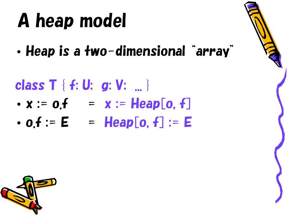 A heap model Heap is a two-dimensional array class T { f: U; g: V;... } x := o.f= x := Heap[o, f] o.f := E= Heap[o, f] := E