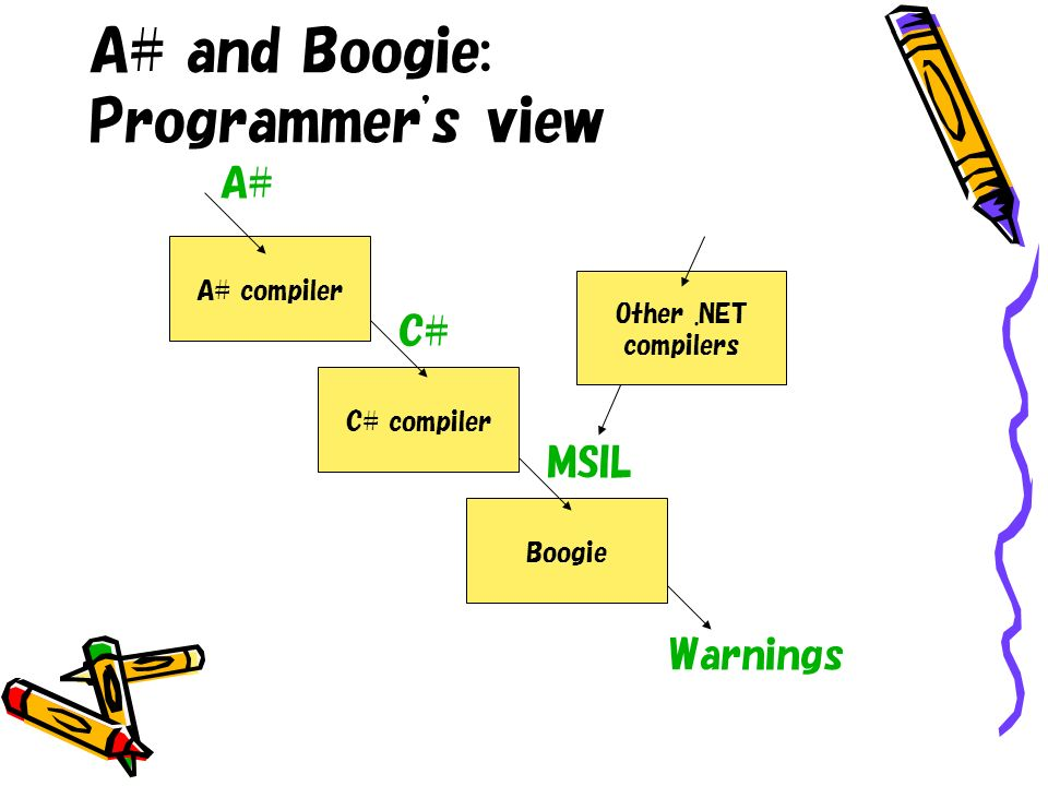 A# and Boogie: Programmer's view Boogie C# compiler A# compiler A# C# MSIL Warnings Other.NET compilers