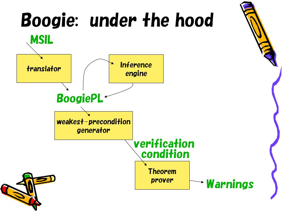 Boogie: under the hood Theorem prover weakest-precondition generator translator MSIL BoogiePL verification condition Warnings Inference engine