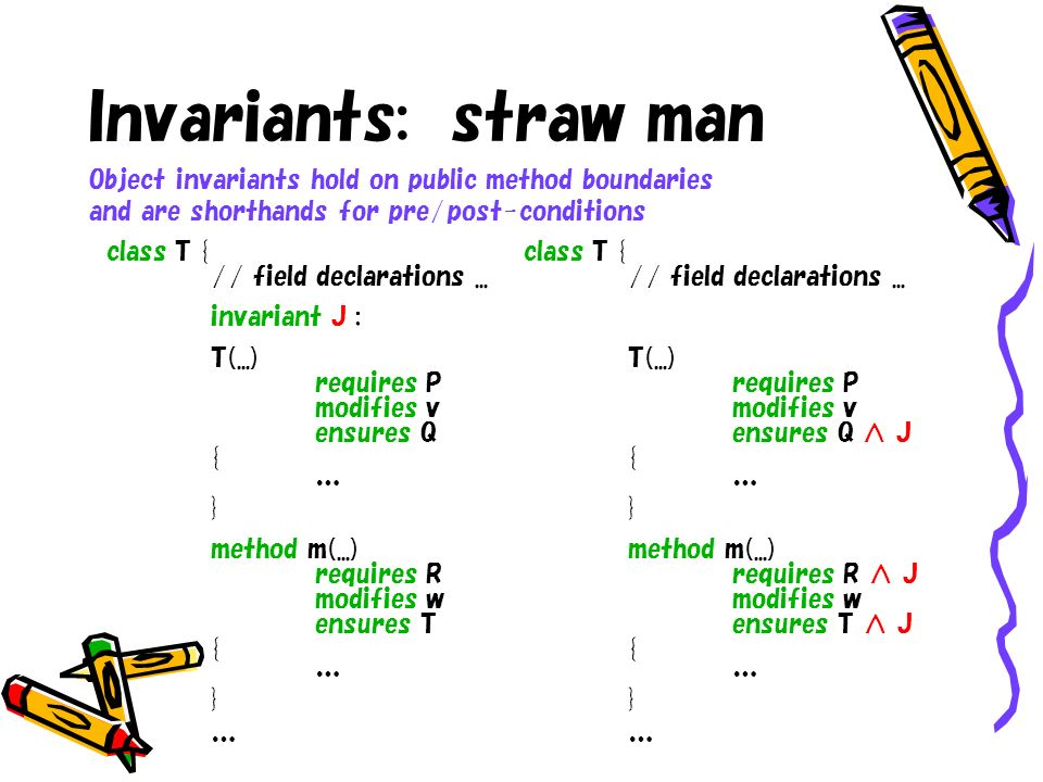 Invariants: straw man class T { // field declarations... invariant J ; T(...) requires P modifies v ensures Q { … } method m(...) requires R modifies