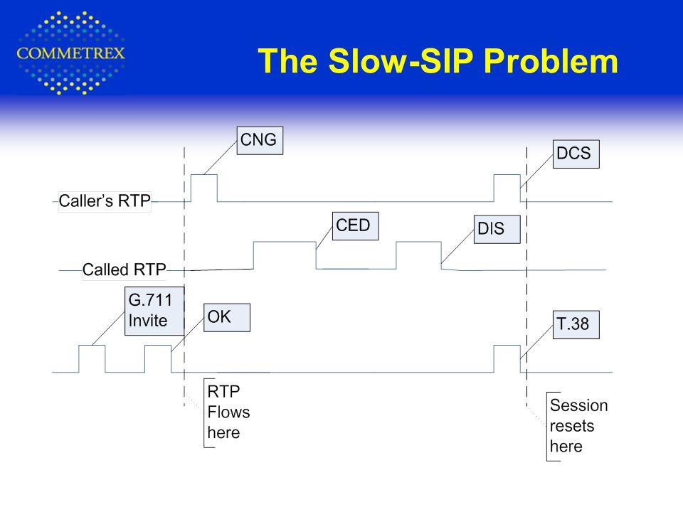 The Slow-SIP Problem