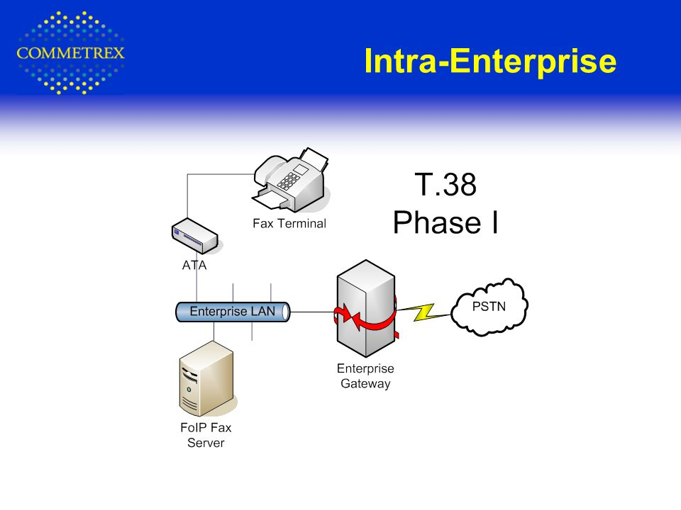 Intra-Enterprise
