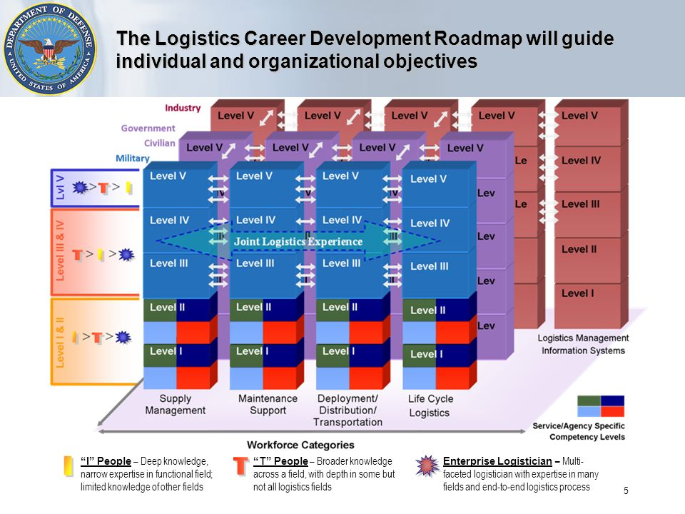 5 The Logistics Career Development Roadmap will guide individual and organizational objectives I People – Deep knowledge, narrow expertise in functional field; limited knowledge of other fields T People – Broader knowledge across a field, with depth in some but not all logistics fields Enterprise Logistician – Multi- faceted logistician with expertise in many fields and end-to-end logistics process