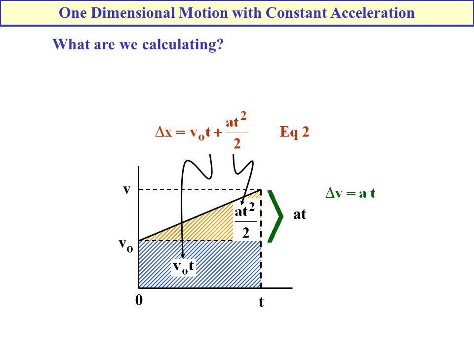 What are we calculating? 0 t vovo v One Dimensional Motion with Constant Acceleration at