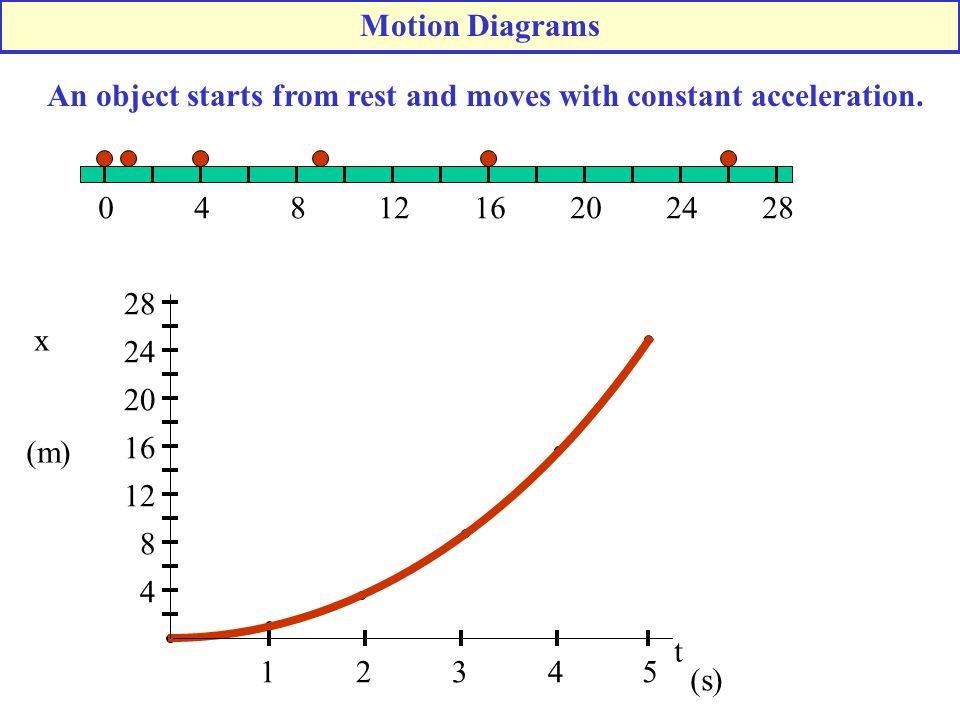 1624128402028 (s) x 4 8 12 16 20 24 28 (m) 1234 t 5 Motion Diagrams An object starts from rest and moves with constant acceleration.