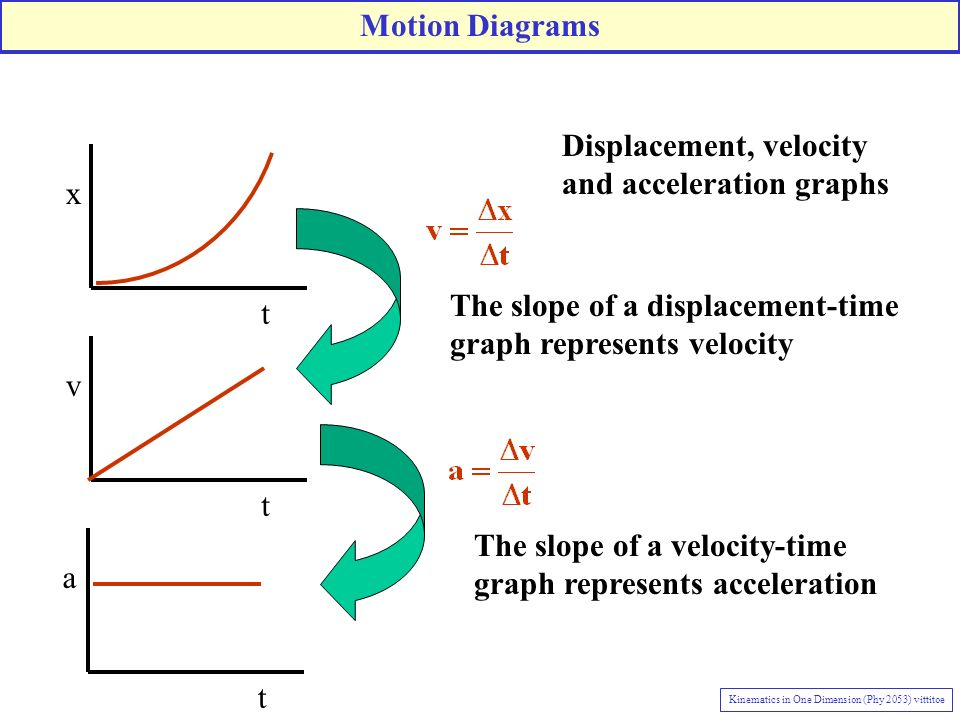 One Dimensional Motion with Constant Acceleration Objects A and B both start at rest.