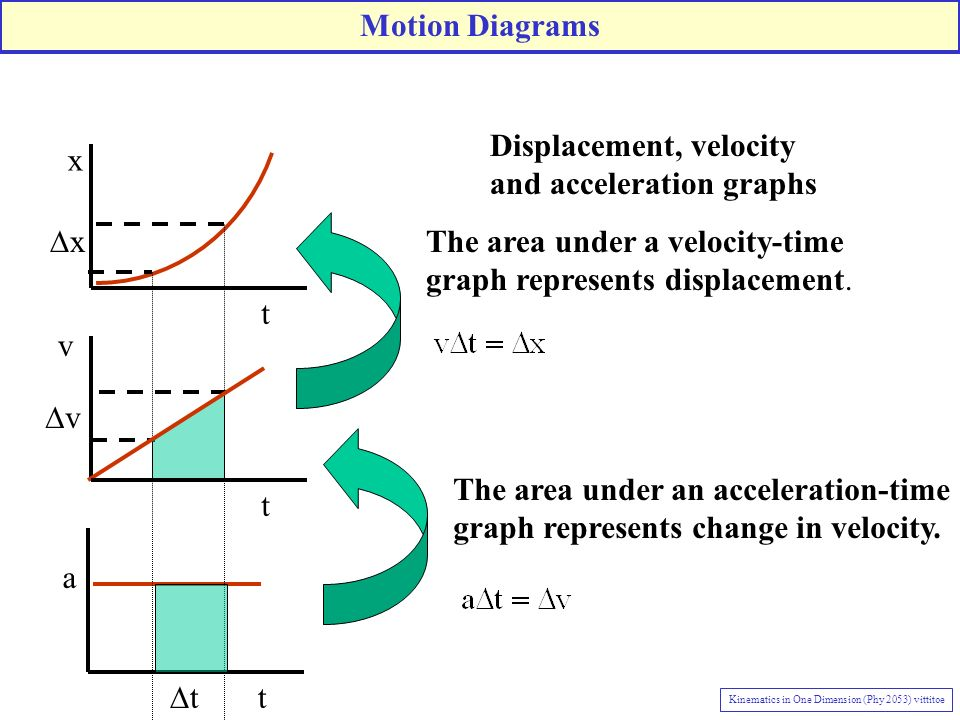 t x t v t a t Displacement, velocity and acceleration graphs The area under an acceleration-time graph represents change in velocity. v The area under