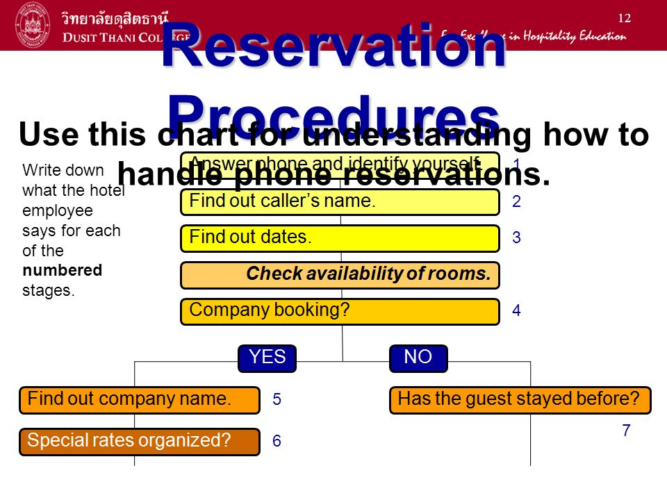 12 Reservation Procedures Use this chart for understanding how to handle phone reservations.