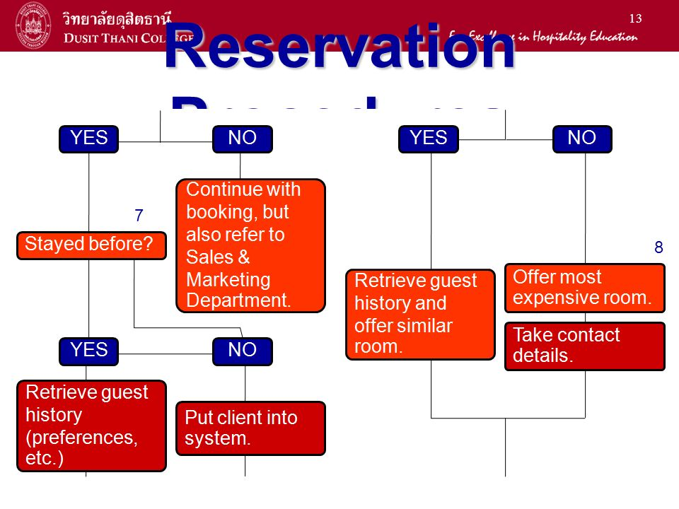 14 Reservation Procedures 8 10 9 11 12 11 12 13