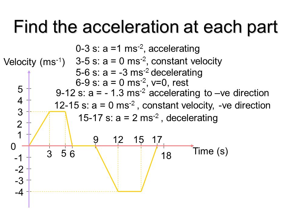 9 Velocity Time What might this graph represent? Can you draw an acceleration time graph for this motion? Terminal Velocity Acceleration Time 9.81 m s
