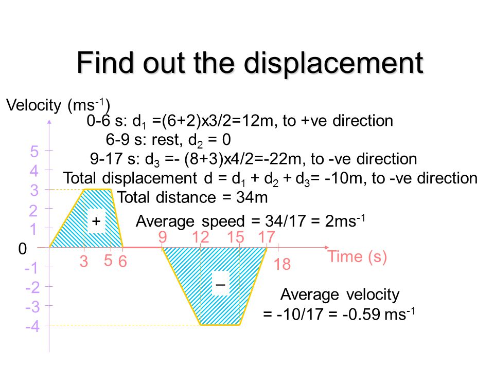 Find the acceleration at each part Time (s) 0 1 2 3 4 36 91215 5 -2 -3 -4 5 18 17 Velocity (ms -1 ) 0-3 s: a =1 ms -2, accelerating 3-5 s: a = 0 ms -2