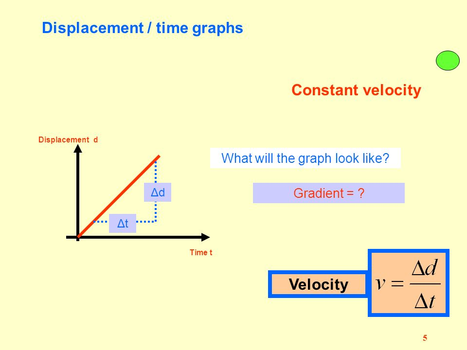 4 N 100 m in 4 seconds Distance travelled = ?100 m Displacement = ? 100 m to the East Speed = ?Speed = 100/4 = 25 m s -1 Velocity = ? Velocity = 25 m