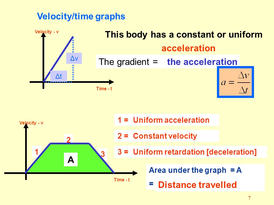7 1 3 2 AVelocity/time graphs Velocity - v Time - t Velocity - v Time - t This body has a constant or uniform ……….