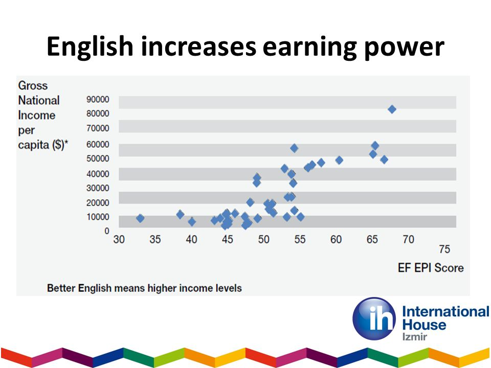 English increases earning power