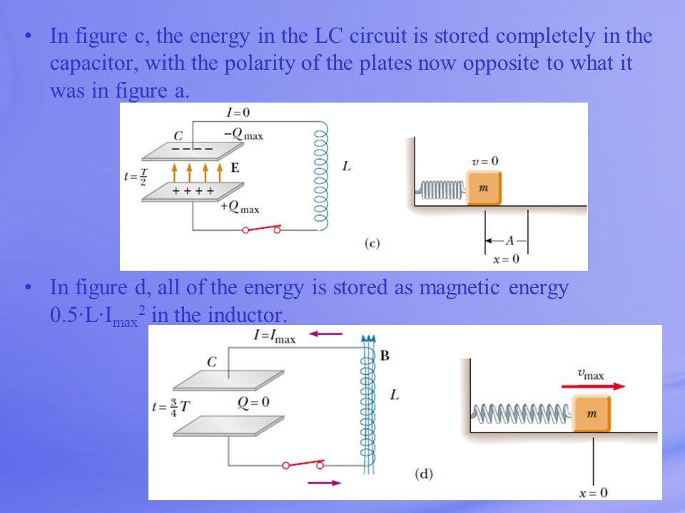 In figure c, the energy in the LC circuit is stored completely in the capacitor, with the polarity of the plates now opposite to what it was in figure