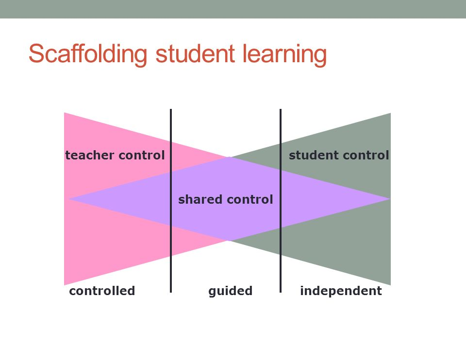 Scaffolding student learning student controlteacher control controlledguidedindependent shared control