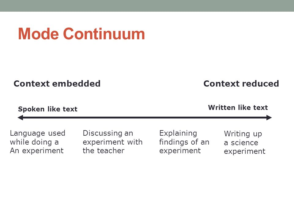 Mode Continuum Context embedded Spoken like text Written like text Writing up a science experiment Language used while doing a An experiment Discussin