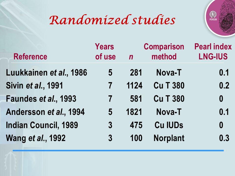 Randomized studies Years Comparison Pearl index Reference of use n methodLNG-IUS Luukkainen et al., 19865281Nova-T0.1 Sivin et al., 199171124Cu T 3800