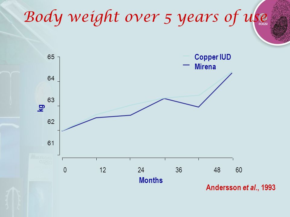 Body weight over 5 years of use 65 64 63 62 61 kg 01224364860 Months Copper IUD Mirena Andersson et al., 1993