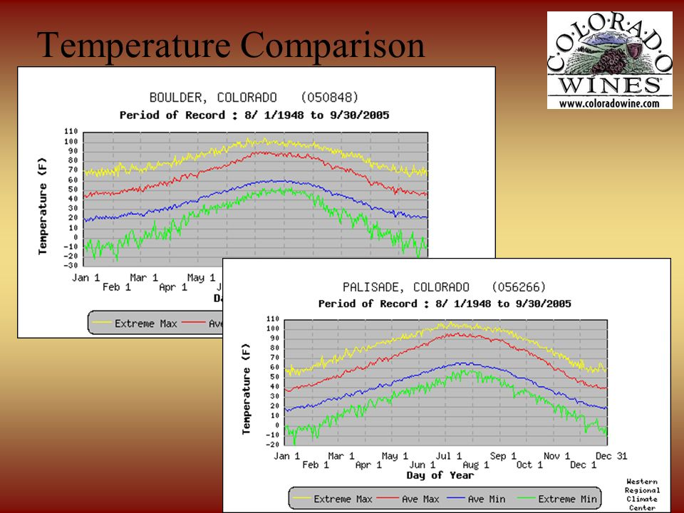 9 March 2008 You Cant Grow Grapes in Colorado! Temperature Comparison