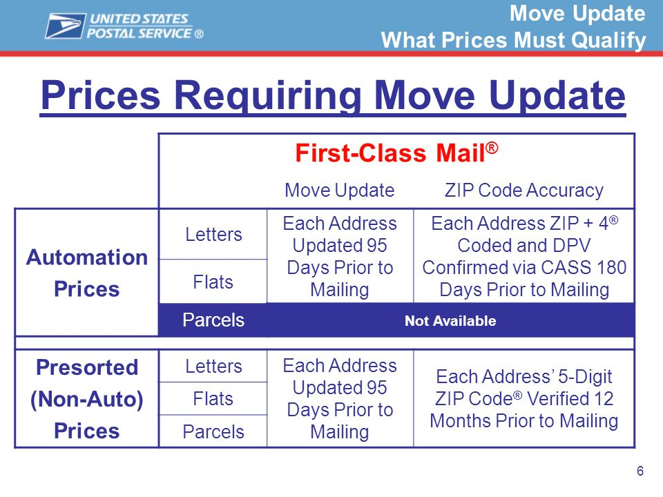 6 Prices Requiring Move Update Move Update What Prices Must Qualify First-Class Mail ® Move UpdateZIP Code Accuracy Automation Prices Letters Each Add