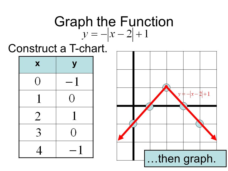 Graph the Function Construct a T-chart. …then graph. xy