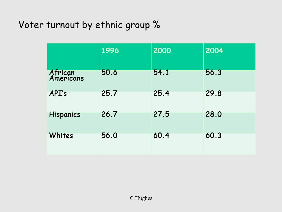 Voter turnout by ethnic group % 199620002004 African Americans 50.654.156.3 APIs25.725.429.8 Hispanics26.727.528.0 Whites56.060.460.3 G Hughes