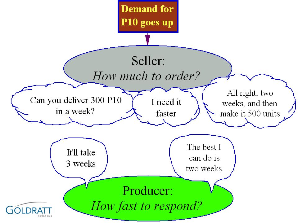 The TDD measurement for a vendor of a producer The differences between a producer who measures his vendor and a seller who measures the vendors –The producer knows when lack of materials causes a delay in the internal operations –The financial damage of missing a part is more problematic to measure The part might participate in a variety of end-items sold by the supply chain Hence, for every part the vendor is responsible for a typical end-product T should be defined We still assumes that delay in the producers operation might cause missing a final sale, even though this is much less straightforward