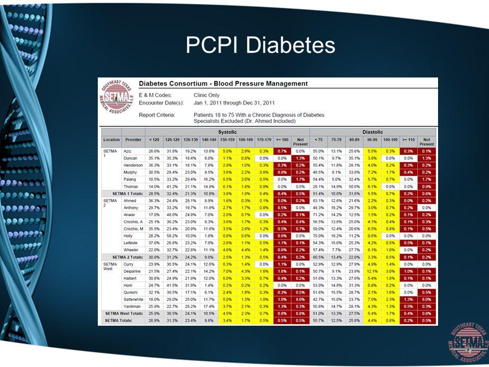 PCPI Diabetes