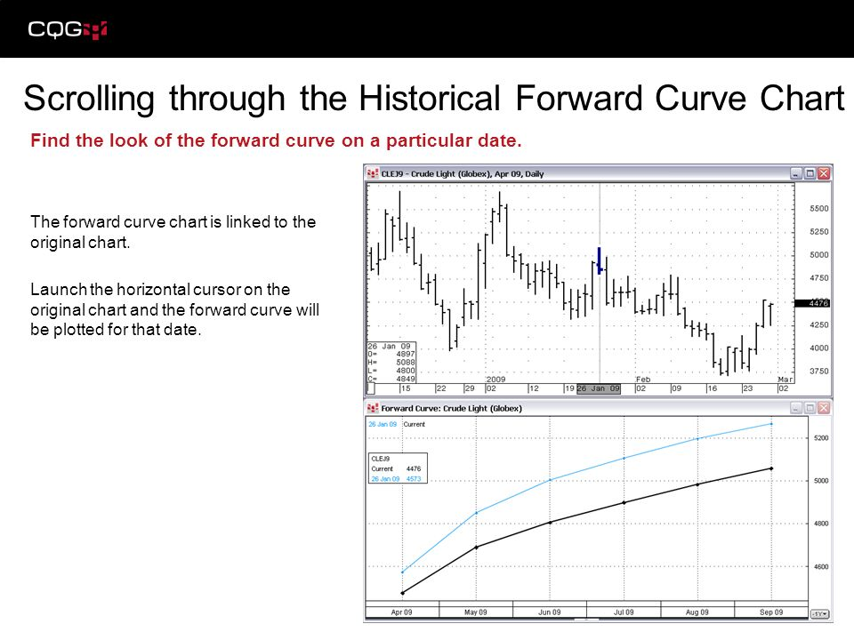 Find the look of the forward curve on a particular date. The forward curve chart is linked to the original chart. Launch the horizontal cursor on the