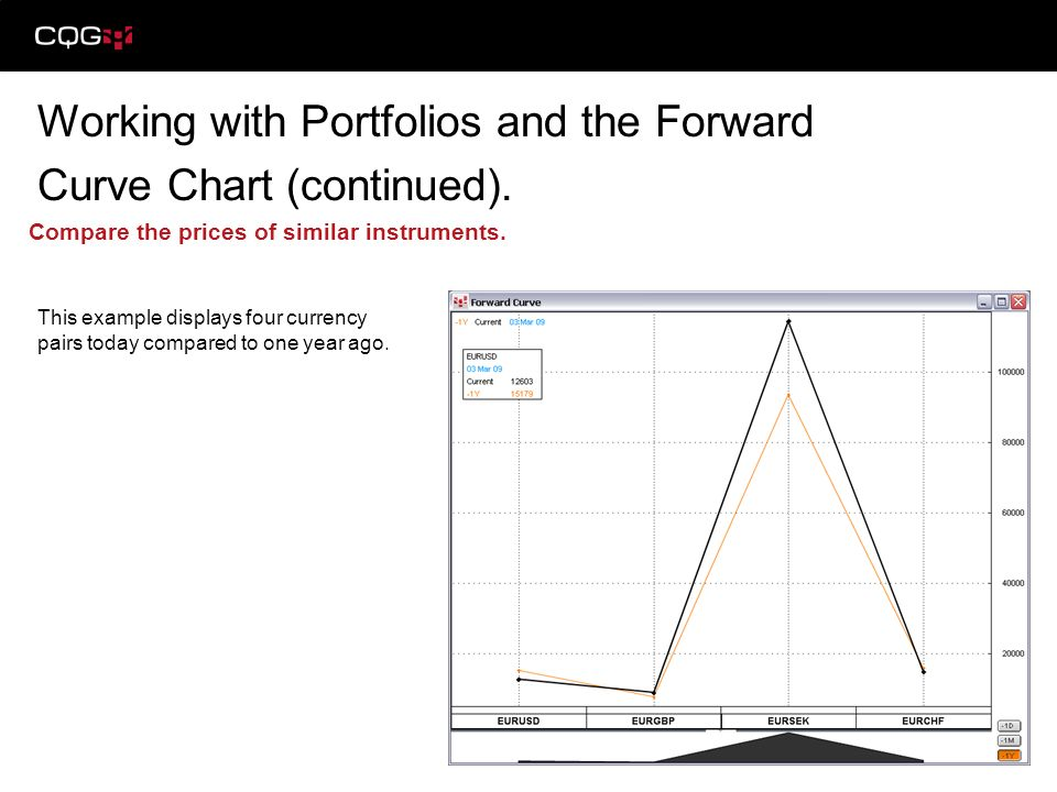 Working with Portfolios and the Forward Curve Chart (continued). Compare the prices of similar instruments. This example displays four currency pairs
