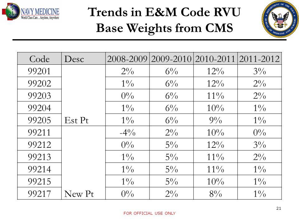 FOR OFFICIAL USE ONLY 21 Code Desc2008-20092009-20102010-20112011-2012 99201 Est Pt 2%6%12%3% 992021%6%12%2% 992030%6%11%2% 992041%6%10%1% 992051%6%9%