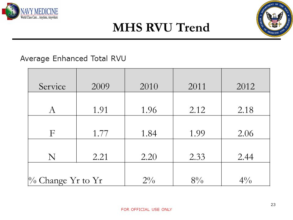 FOR OFFICIAL USE ONLY 23 MHS RVU Trend Service2009201020112012 A1.911.962.122.18 F1.771.841.992.06 N2.212.202.332.44 % Change Yr to Yr2%8%4% Average E