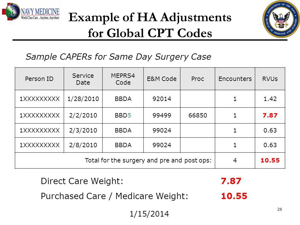1/15/2014 26 Person ID Service Date MEPRS4 Code E&M CodeProcEncountersRVUs 1XXXXXXXXX1/28/2010BBDA9201411.42 1XXXXXXXXX2/2/2010BBD5994996685017.87 1XX