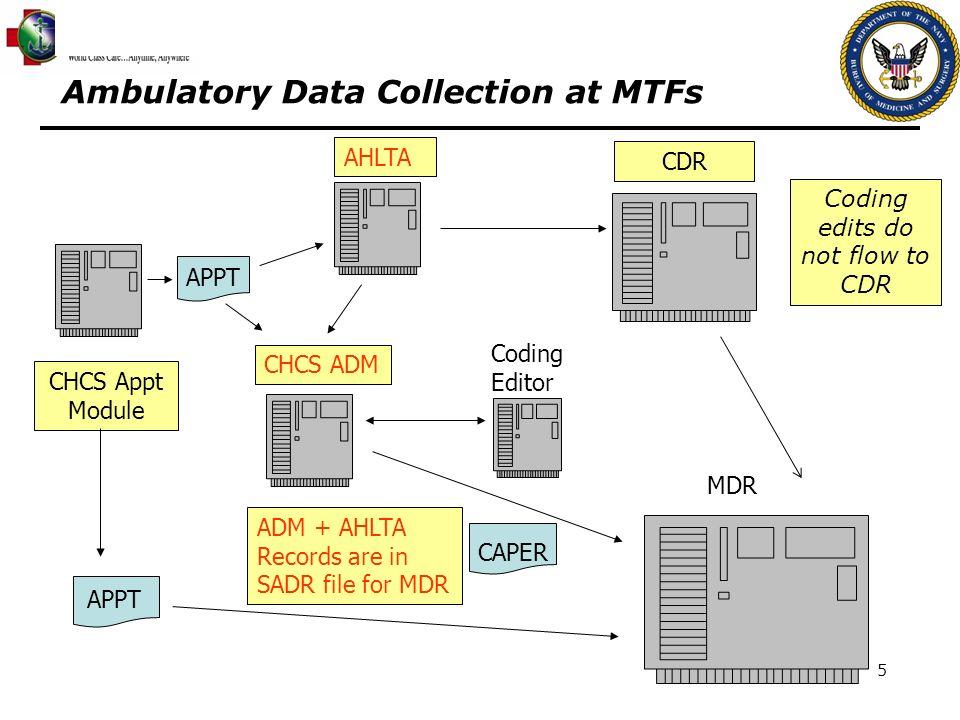 5 CHCS ADM CHCS Appt Module Coding Editor APPT CDR ADM + AHLTA Records are in SADR file for MDR MDR Ambulatory Data Collection at MTFs AHLTA APPT Codi
