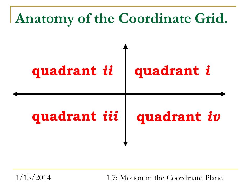 1/15/2014 1.7: Motion in the Coordinate Plane Anatomy of the Coordinate Grid. quadrant i quadrant ii quadrant iii quadrant iv