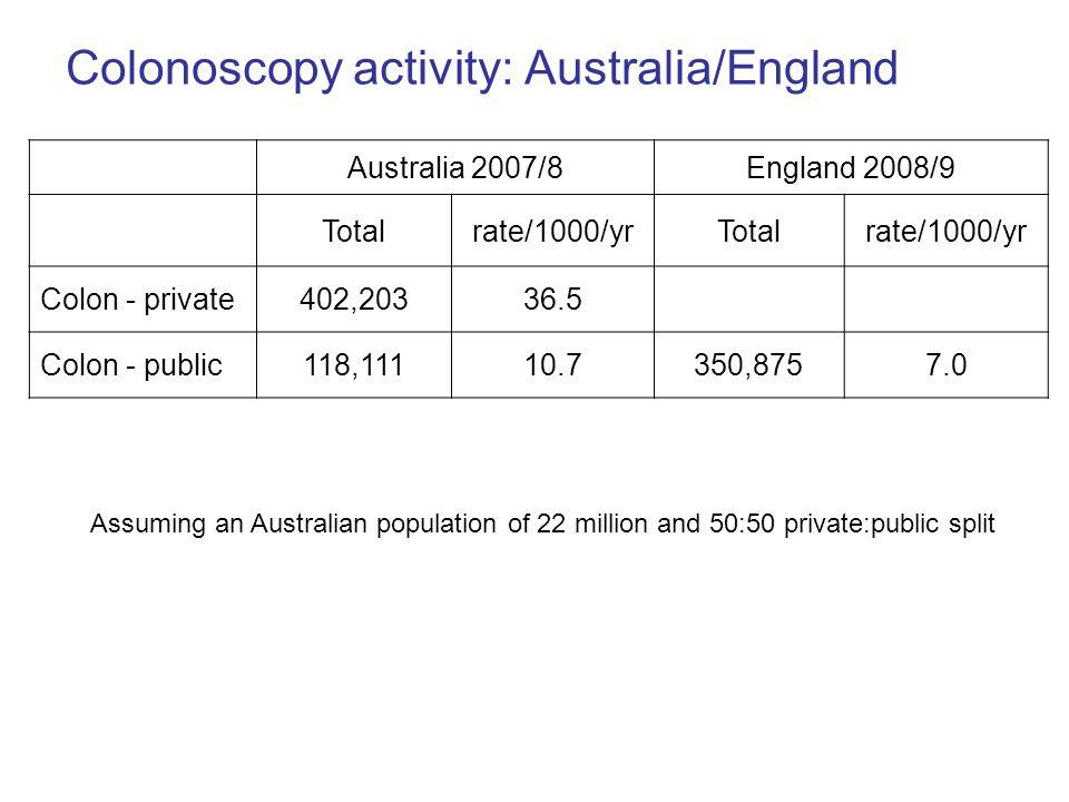 Colonoscopy activity: Australia/England Australia 2007/8England 2008/9 Totalrate/1000/yrTotalrate/1000/yr Colon - private402,20336.5 Colon - public118,11110.7350,8757.0 Assuming an Australian population of 22 million and 50:50 private:public split