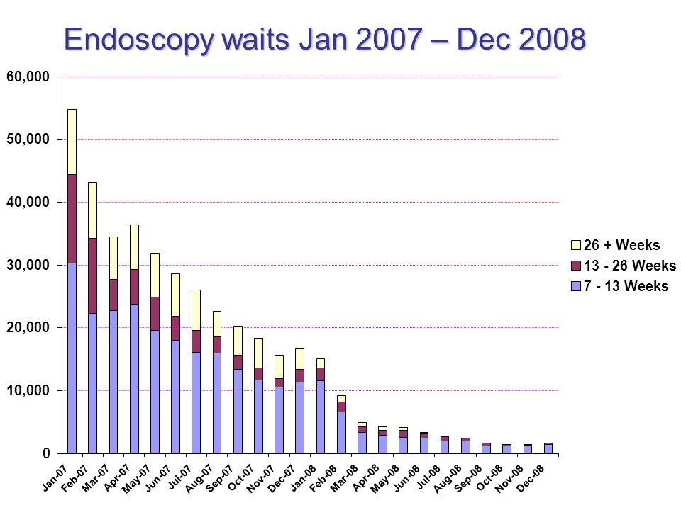Endoscopy waits Jan 2007 – Dec 2008