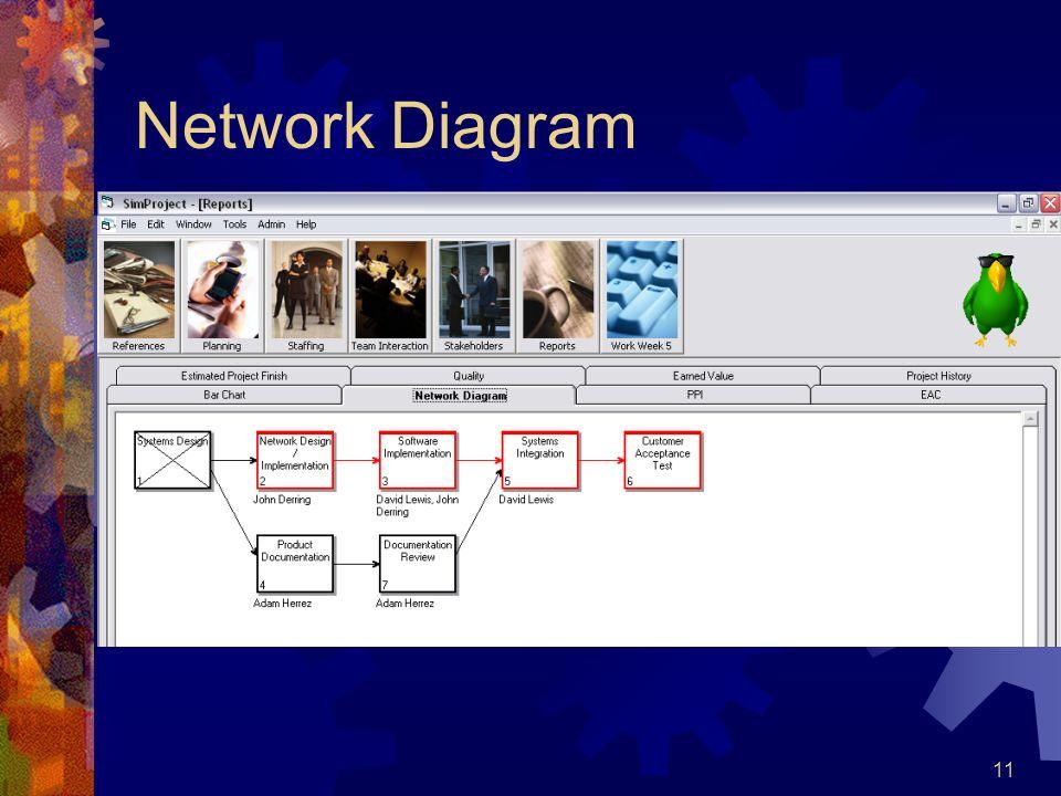 11 Network Diagram